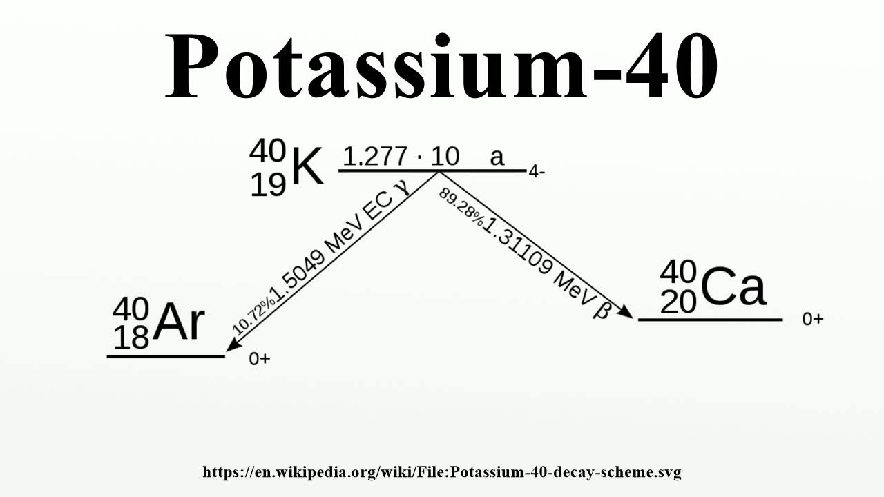 Beta decay equation for potassium 40 dating