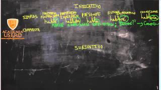 Verbos en indicativo Como memorizarlos Lengua 6º Primaria Academia Usero en Estepona
