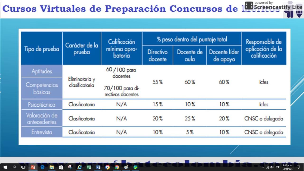 An lisis resultados prueba concurso docente 2016 youtube for Concurso docentes exterior 2016