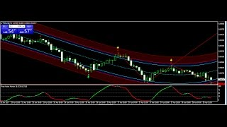 Best Scalping Forex Strategy 2017 APRIL 28 Review- best forex trading system