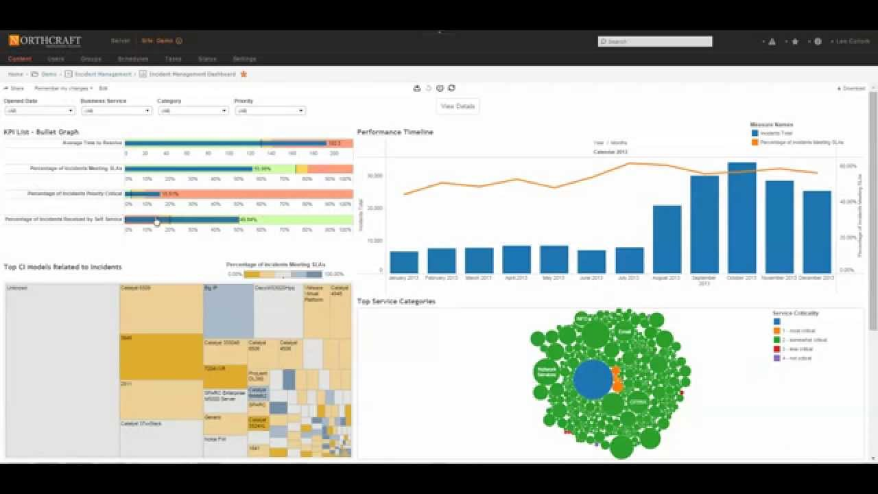 Tableau™ ServiceNow™ Executive Dashboard