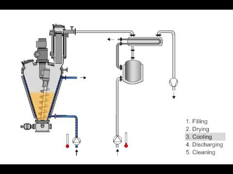 Delightful BOLZ SUMMIX Conical Screw Vacuum Dryer