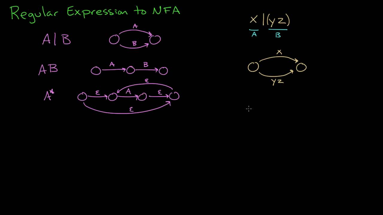 Regular Expression to NFA