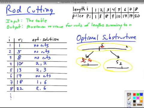 Topic 12 A Dynamic Programming Intro