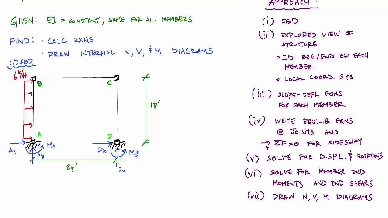 Deflection Diagrams Frames Wiring Diagram And Ebooks Beam Slope Method Sidesway Frame Analysis 1 3 Structural Rh Youtube Com Dry Dock