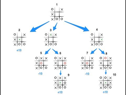 Tic Tac Toe Algorith In Artificial Intelligence   With Solved Example