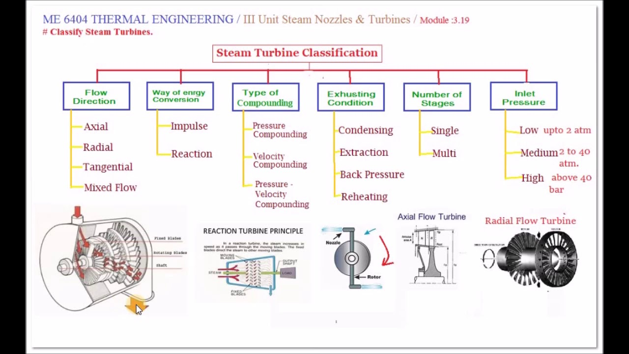 Classification of Steam Turbine - M3.19 - Thermal Engineering in ...