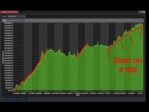 NinjaTrader 8 Automated Trading System for E-mini S&P