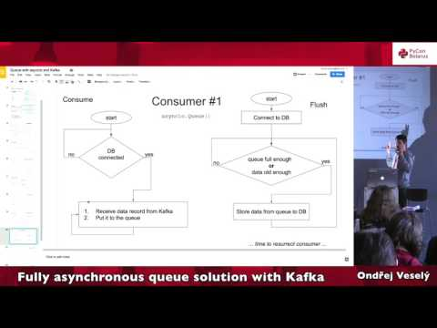 Image from Fully asynchronous queue solution with Kafka