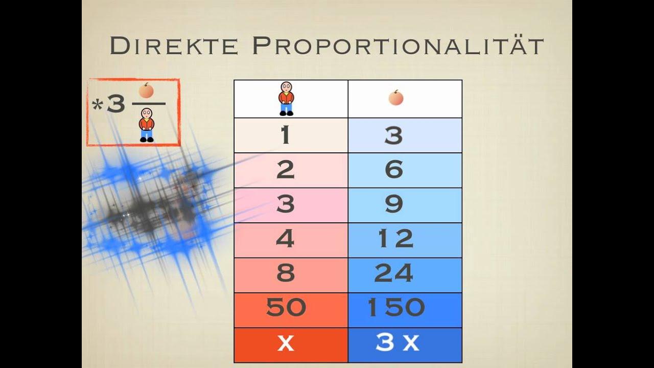 Direkte und indirekte Proportionalität - YouTube