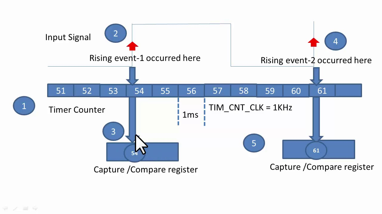 STM32 General Purpose Timer : Understanding Input Capture (IC) Mode -2
