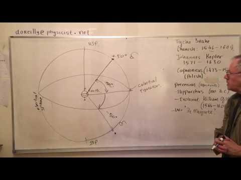 Astronomy 1; Celestial Sphere 2