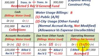 Governmental Accounting (Proprietary Funds, Enterprise & Internal Service Funds, Restricted Assets)