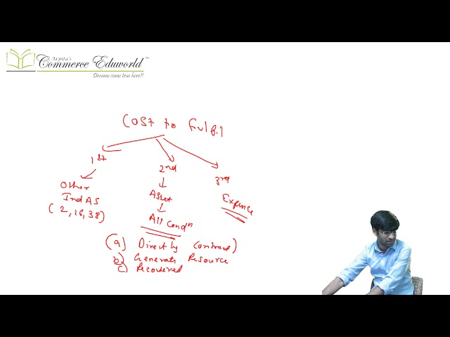 CA Final Financial Reporting Ind AS 115 (Part 5/5) (Last Part) by CA Vinesh Savla (New Course)