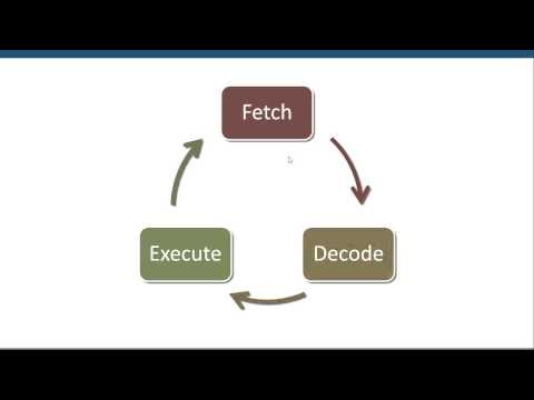 A Level (A2) Computer Science - Von Neumann Architecture and the Fetch Decode Execute Cycle