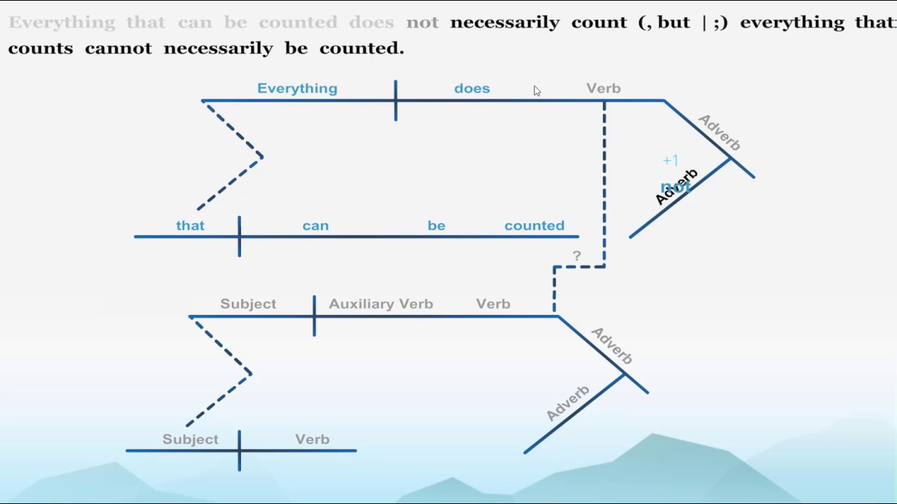Diagramming quotes of great people learn grammar with diagrams diagramming quotes of great people learn grammar with diagrams ccuart Images