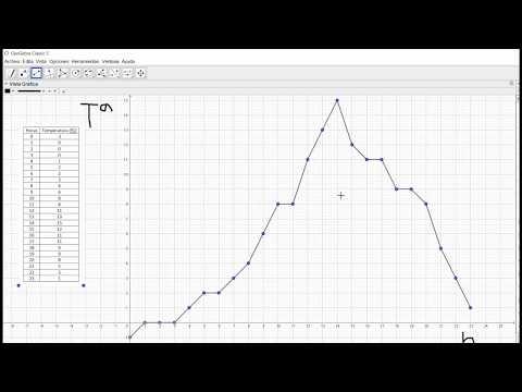Gráficas de funciones trigonométricas, La gráfica de y=tan(x) from YouTube · Duration:  7 minutes 37 seconds