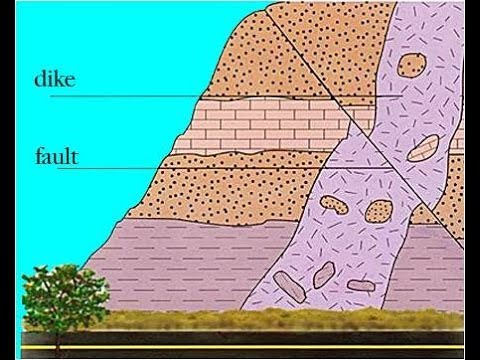 Relative Geologic Dating
