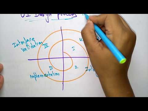 user interface analysis and design | part-2/3| software engineering |