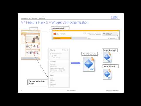 IBM WebSphere Commerce V7 Feature Pack 5:  Education on Layout Tool