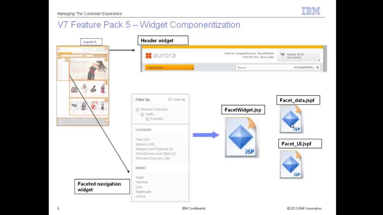 Bobs Blog : Understanding the widget framework in WebSphere