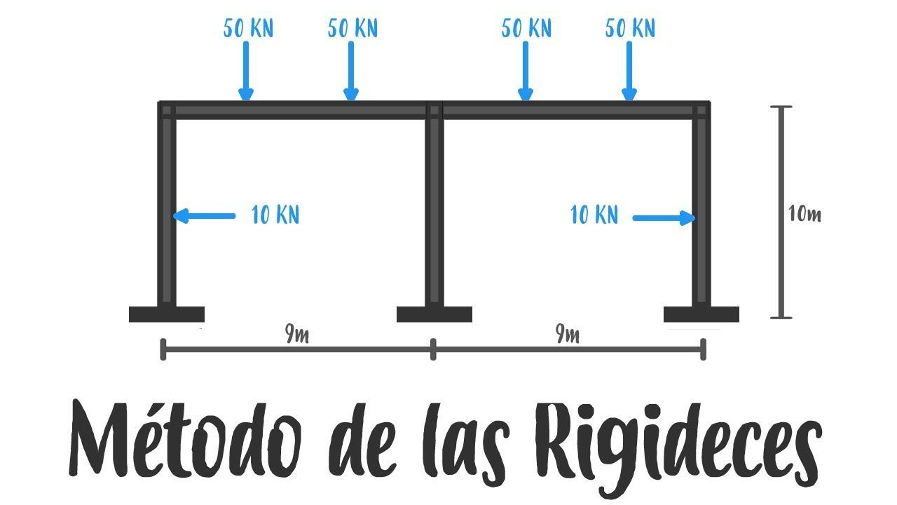 Análisis Estructural - Método de las Rigideces - Marcos - YouTube