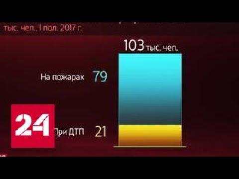 Россия в цифрах. Итоги деятельности МЧС России за первое полугодие 2017 года