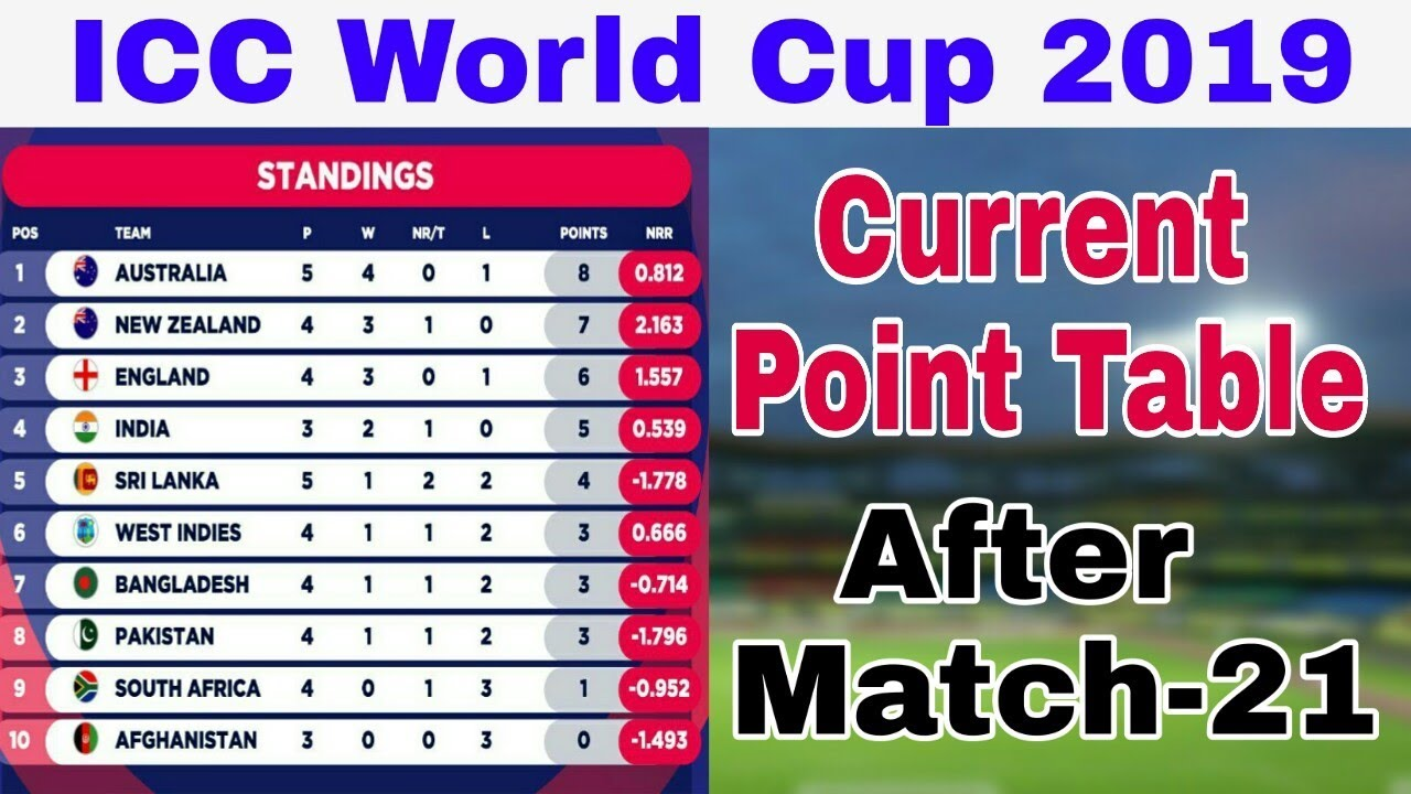 wc2019 iccworldcup2019currentpointtable pointtable