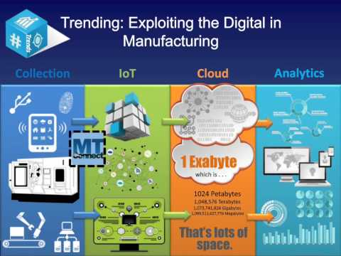 Advanced Manufacturing and Using Big Data to Enhance Production from Big Shops to Small Shops
