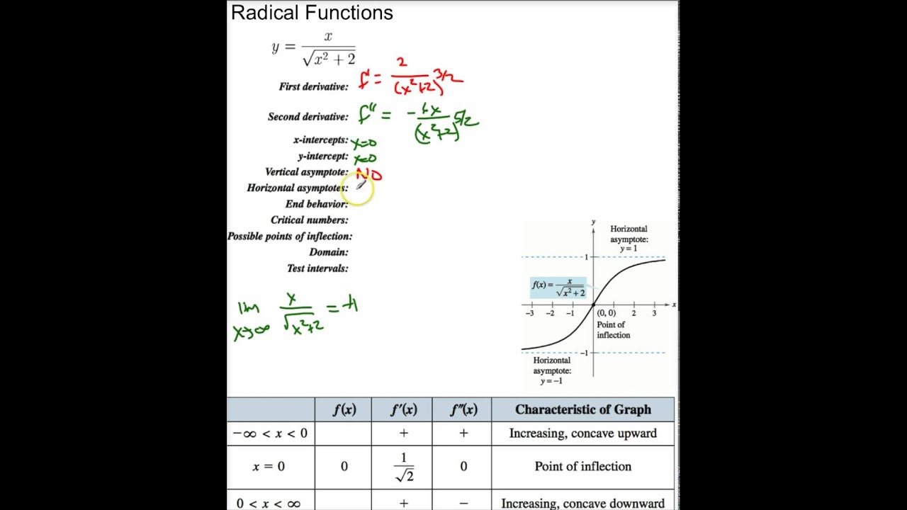 Ths 3 6 3 sketching radical functions youtube ths 3 6 3 sketching radical functions ccuart Gallery