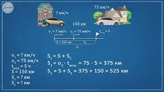 Движение вдогонку математика 4 класс
