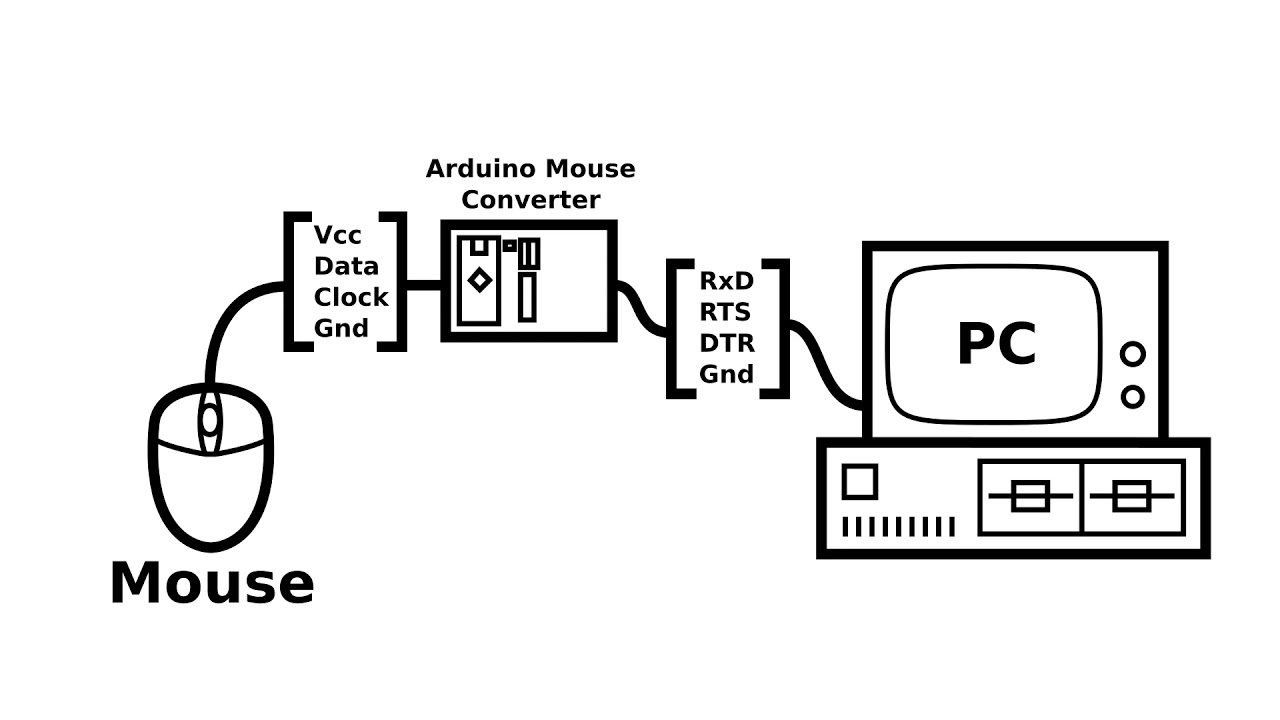 Arduino Based PS/2 to Serial Mouse Adapter for Retro PCs