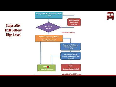 Steps after H1B Lottery – Processing, Approval - Flow Chart