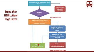 What happens after H1B Lottery ? Process Steps by USCIS