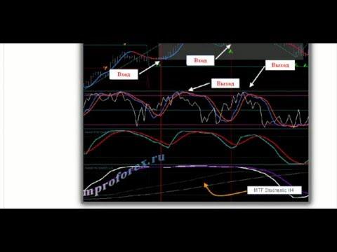 Forex стратегии. Juku Bulaeng Trading System