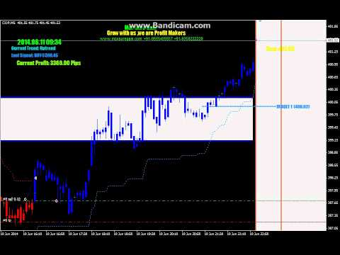 Super Trend Indicator Mt4 How To Trade Mcx Sure Gain Youtube