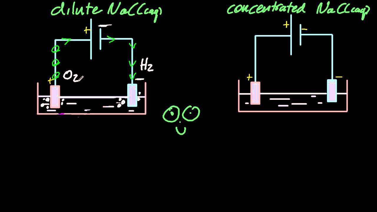 19 1 Predict and explain the products of electrolysis of aqueous solutions  [HL IB Chemistry]