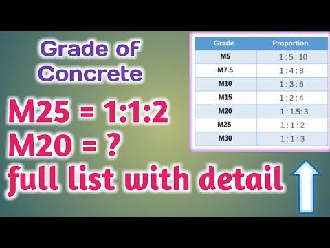 What is M25? | Grade of Concrete of M10 M20 M25 M40 Grade Concrete | Concrete Grade Ratio【Animation】