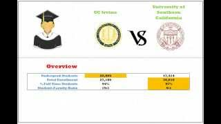 UC Irvine vs USC demographic, ranking, and enrollment