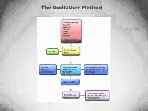 The Godfather Method - A New Music Industry Business Model