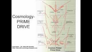 Space Cosmology Vedas Interlinks-Cosmology Definition-1 By Vidyardhi Nanduri