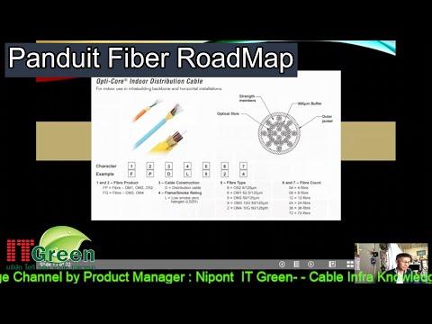 Panduit Fiber RoadMap