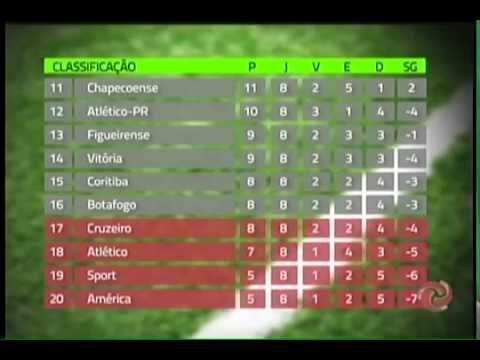 Tabela De Classificacao Dos Times No Campeonato Brasileiro Youtube
