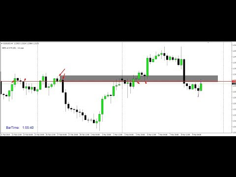 FOREX TRADING SET –UP –EUR USD ORDERBLOCK TREND FIB RATIOS LIVE TRADE AND PTZ 12 -3-2018