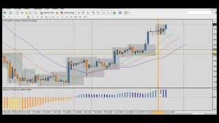 Forex Trading Strategy: Good +4% Profit on Gold H1