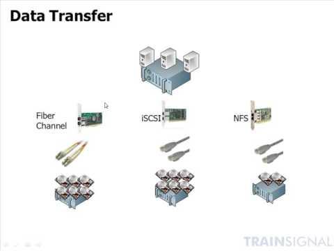Lesson 15   Virtual Storage 101 and Storage Terminology