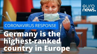 Germany is the highest-ranked country in Europe for its COVID-19 response, new survey reveals
