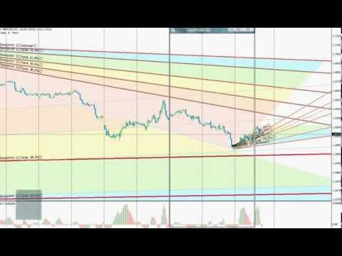 Прогноз курс евро/доллар фунт/доллар на сегодня 10.10.2014