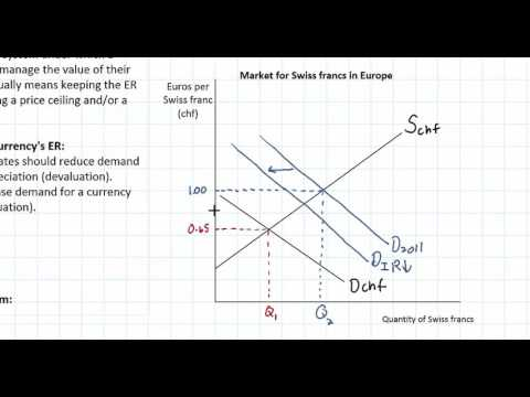 Managed Exchange Rate Systems Part 1