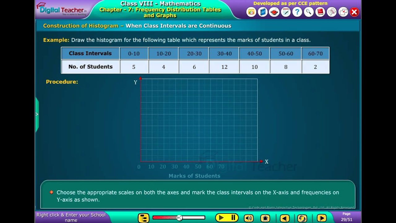 digital Teacher Code and Pixels k12 Maths Construction of Histogram ...